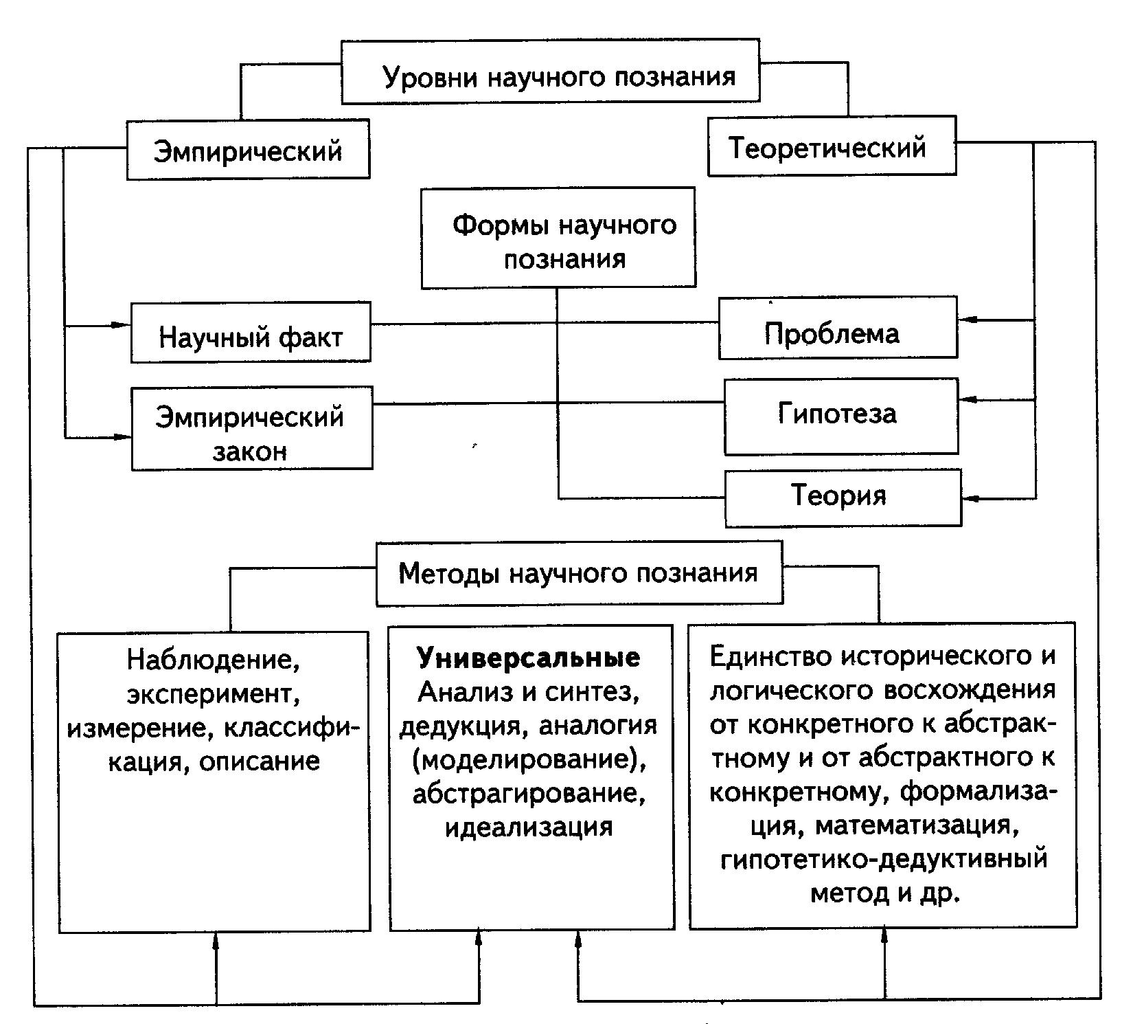 Структура и уровни научного познания реферат 8751