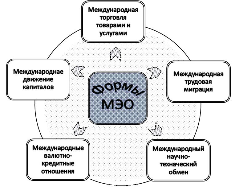 Основы международных экономических отношений реферат 7245