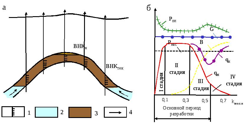 Подземное хранение газа водонапорный режим