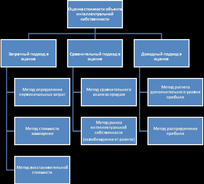 Средства индивидуализации сравнительная таблица