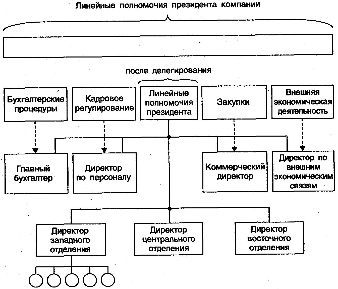 Виды полномочий схема
