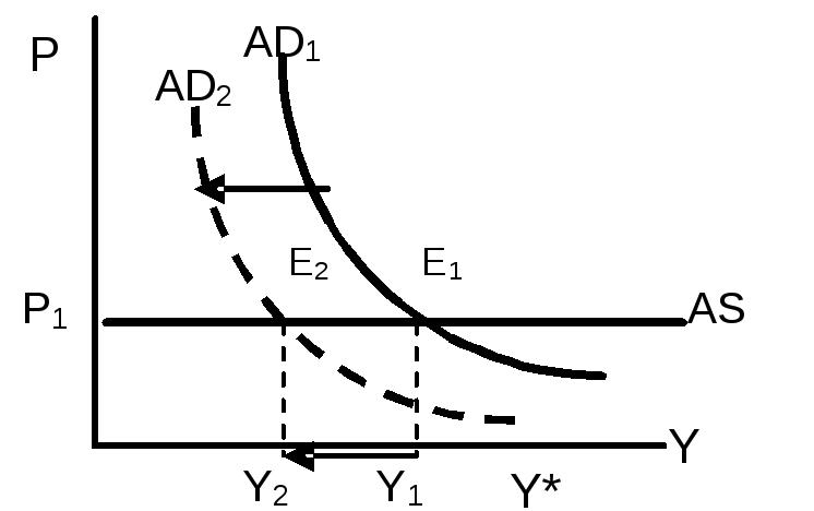Кейнсианская модель макроэкономического равновесия доклад 8837