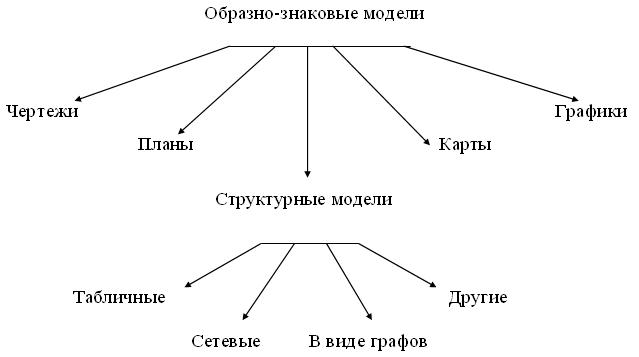 Для моделирования работы internet используется структурная информационная модель свадебное агентство ягода
