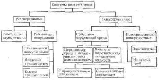 Теплообменник их классификация применение Кожухотрубный конденсатор ONDA L 46.301.2438 Новосибирск