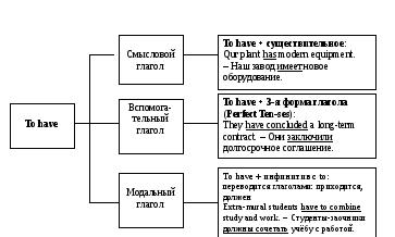условных предложений в английском языке Conditionals