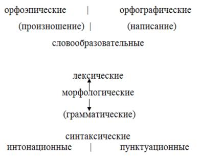 Изменение языковых норм реферат 6122
