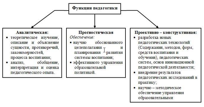 Функции и методы педагогики реферат 5480
