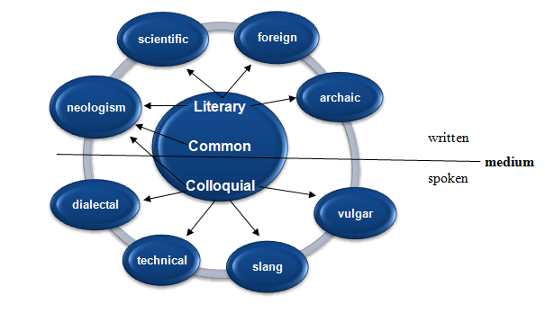 24 semantic or lexical fields common words are stylistically neutral and their stylistic neutrality makes it possible to use them in all kinds of situations the common vocabulary is ccuart Image collections