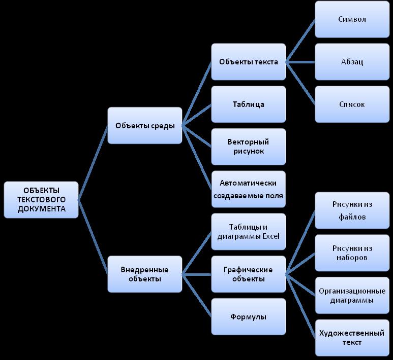 Персональный компьютер широко используется для подготовки к печати различного рода документов: отчетов, ведомостей