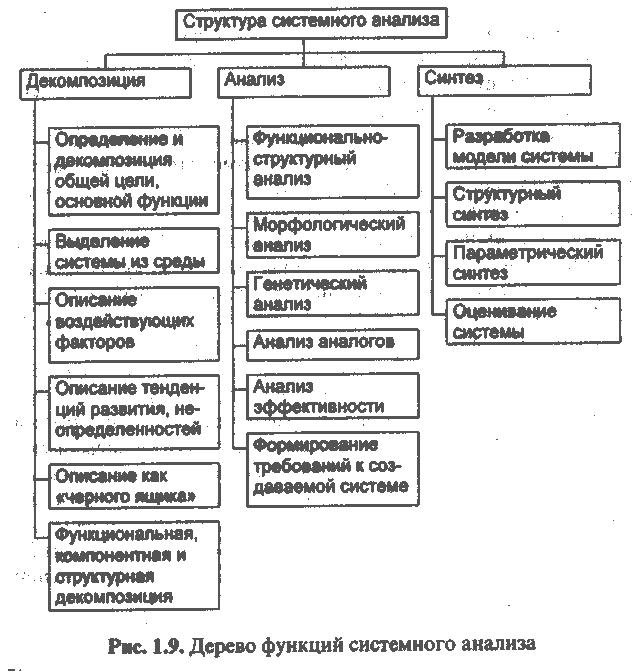 Процедуры системного анализа контрольная работа 1823