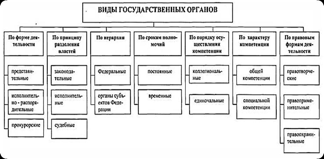 Региональные органы власти реферат 8193