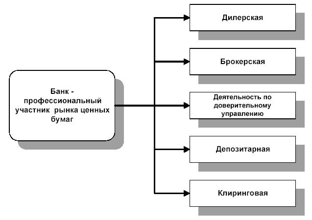 Торговые операции банков на вторичном рынке ценных бумаг Все виды профессиональной деятельности на рынке ценных бумаг осуществляются на основании специального разрешения лицензии выдаваемой федеральным органом