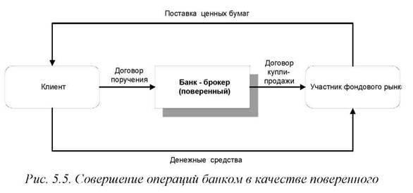 Инструкция по продаже ценных бумаг