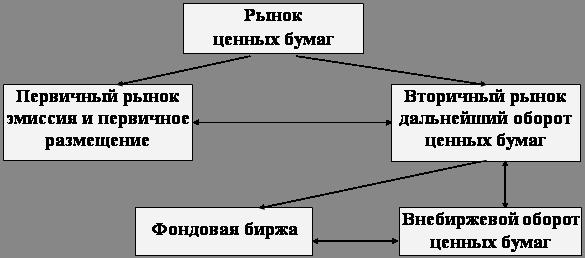 Торговые операции банков на вторичном рынке ценных бумаг
