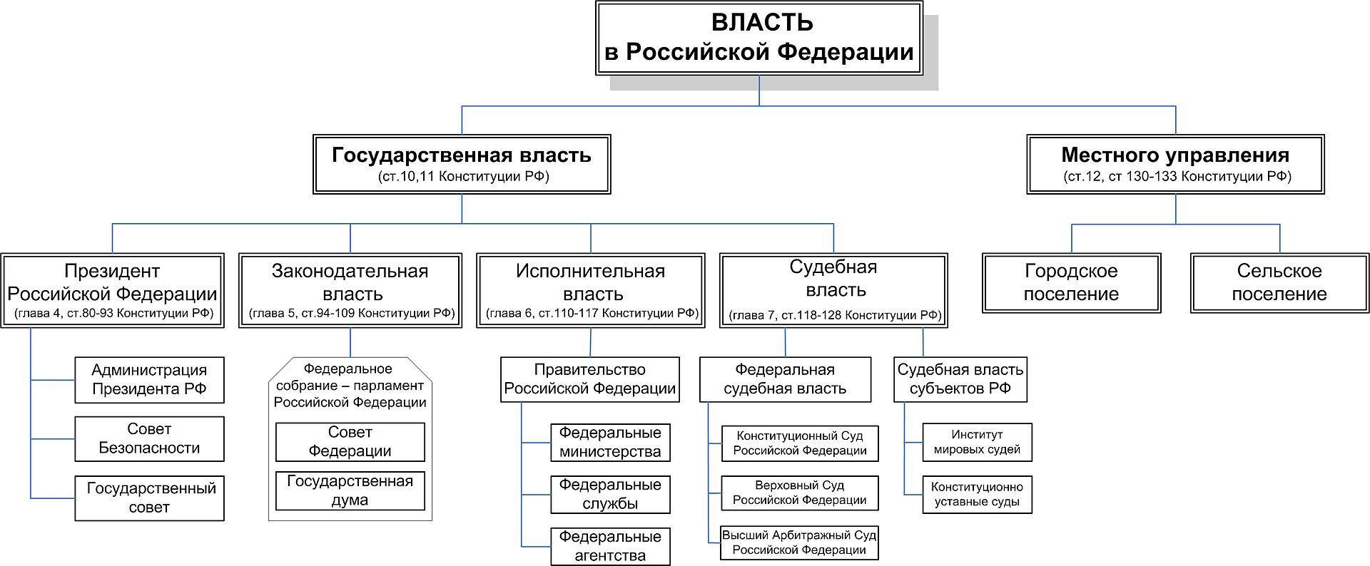 Федеральные органы исполнительной власти конституционно-правовой статус