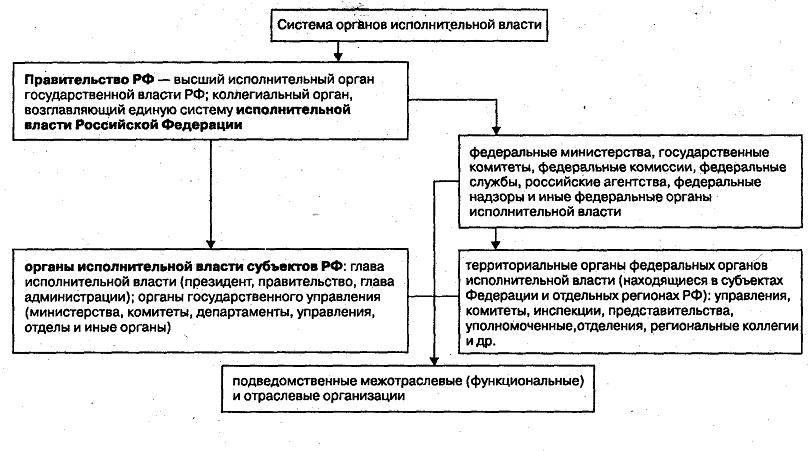 Реферат принципы деятельности правительства рф 5663