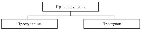 Правонарушение: понятие, виды, состав — Студопедия