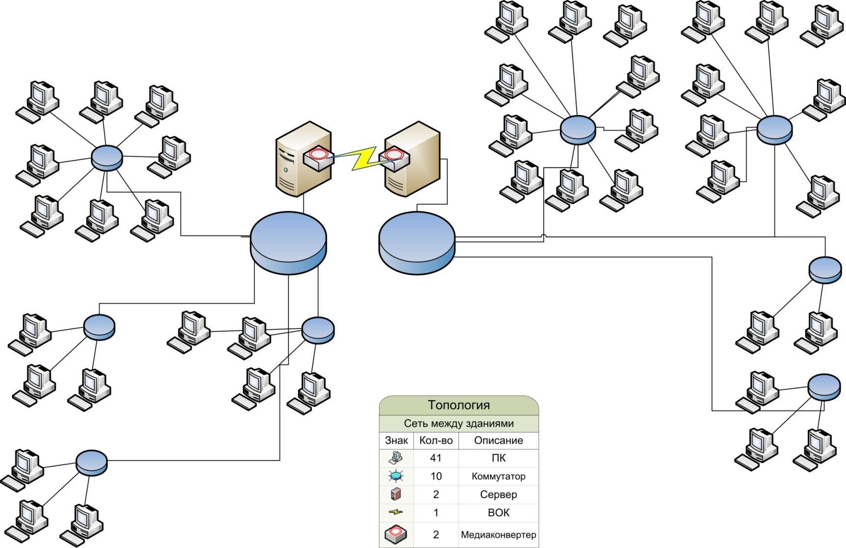 Схема подключения локальной сети к серверу