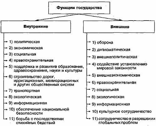 характеристика внутренних функций современного российского государства шпаргалка