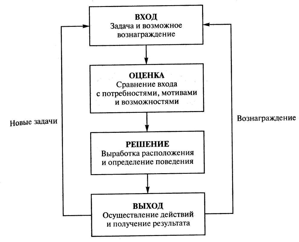 Схема вход процесс выход процесс фото 279