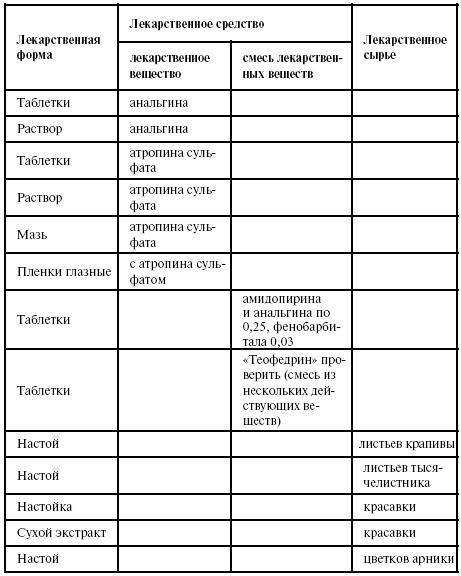 Фармацевтическая терминология в латинском языке реферат 2051