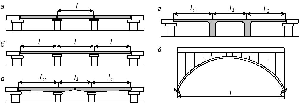 Железобетонные балочные мосты кольца жби копейск