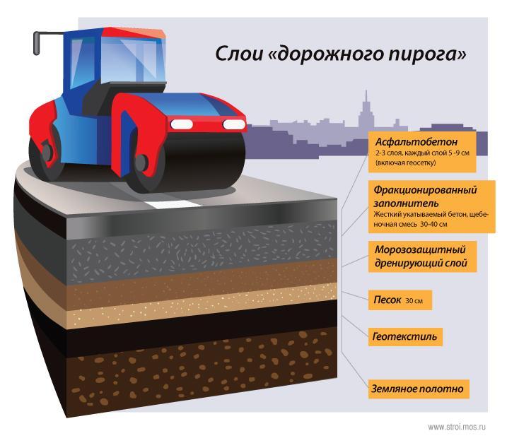 img aDZfw4 - Этапы строительства автомобильной дороги