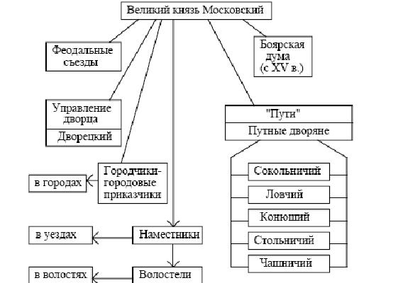 Система органов управления образованием доклад 11