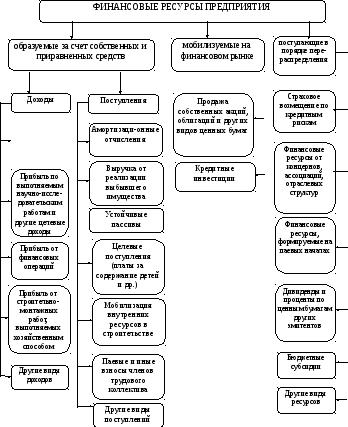 Содержание Источники финансовых ресурсов предприятий отображены на рисунке 1
