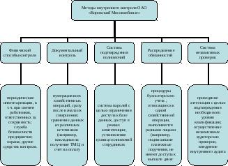 Совершенствование учет материалов в оао Кировский Мясокомбинат