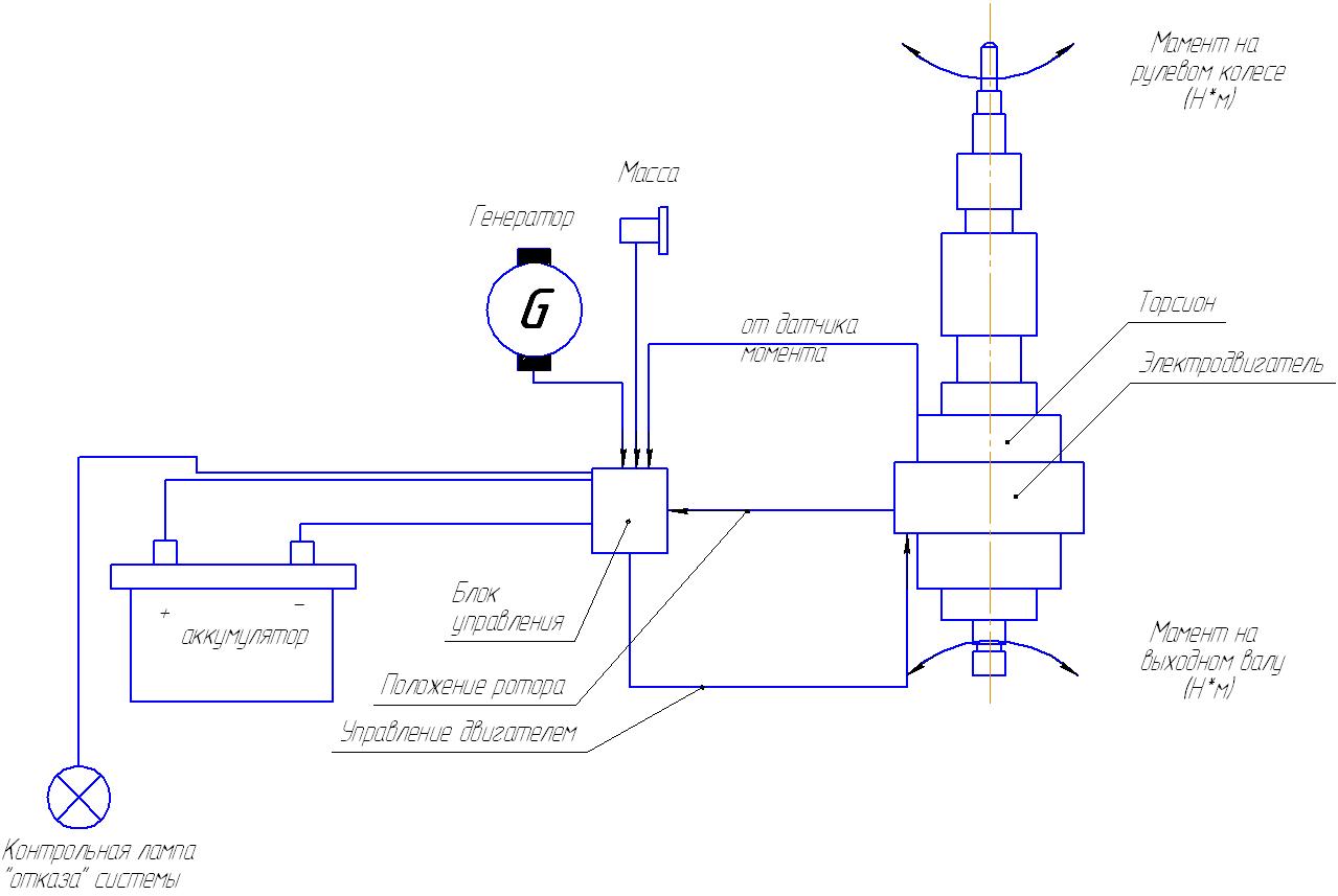 Электроусилитель руля на ВАЗ 2107: основные 71