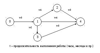 Построить сетевой график планируемого хода выполнения дипломной работы 6164
