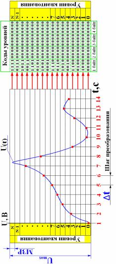 Аналогово цифровое преобразование реферат 1318