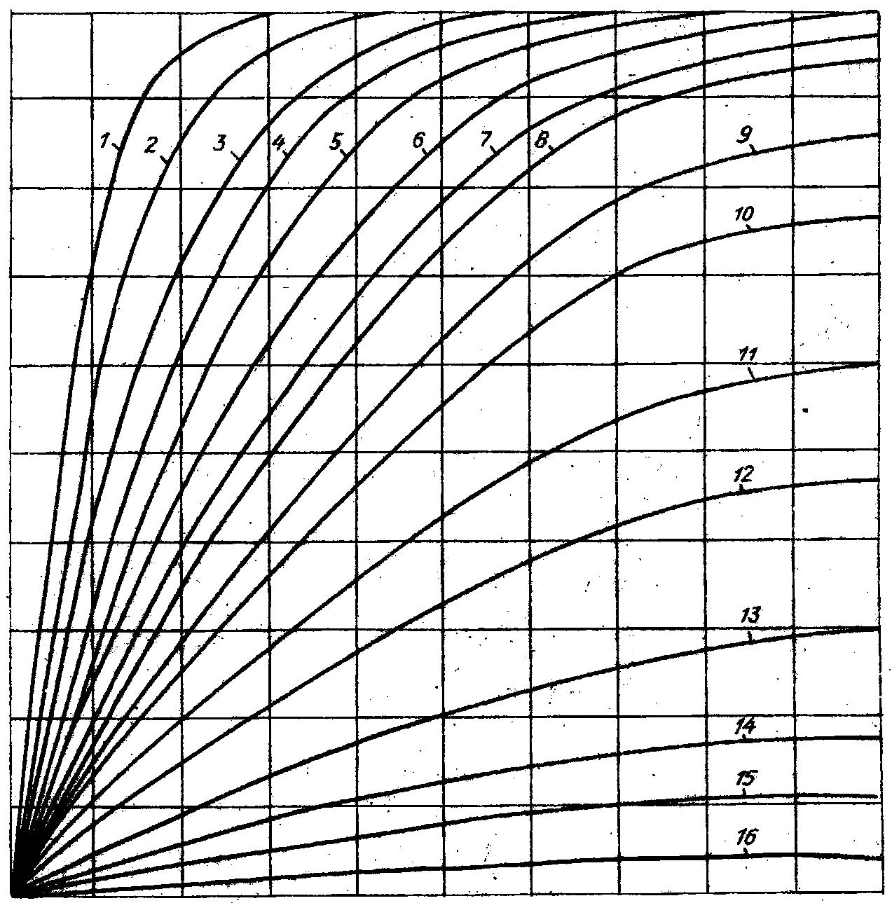 Номограмма бетон безусадочная быстротвердеющие бетонные смеси