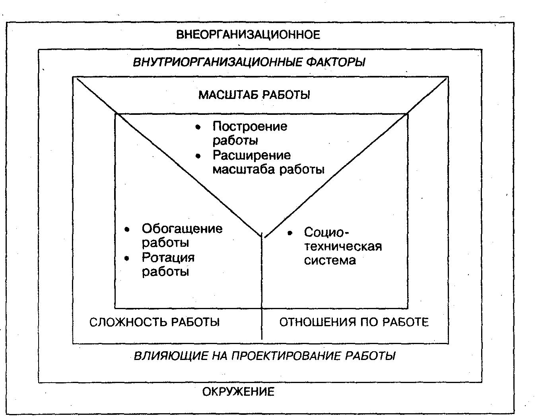 Модели проектирования работы расширение художественное ню