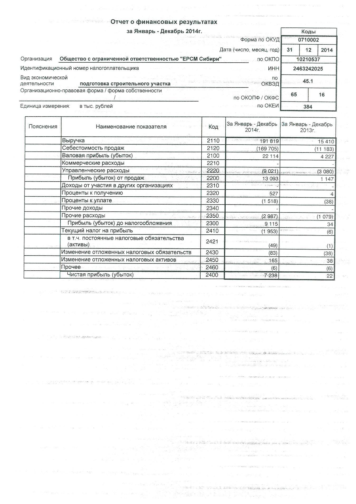 Приложение а Бухгалтерский баланс форма №  Приложение б Отчет о финансовых результатах форма №2