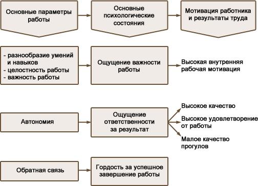 модели характеристик работы хэкмана и олдхэма