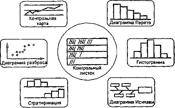 7 инструментов управления качеством реферат 436