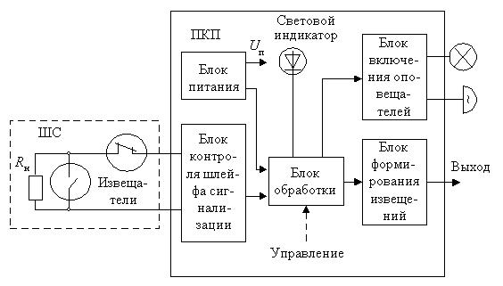 Постановка задачи на проектирование Расчётно конструкторская часть