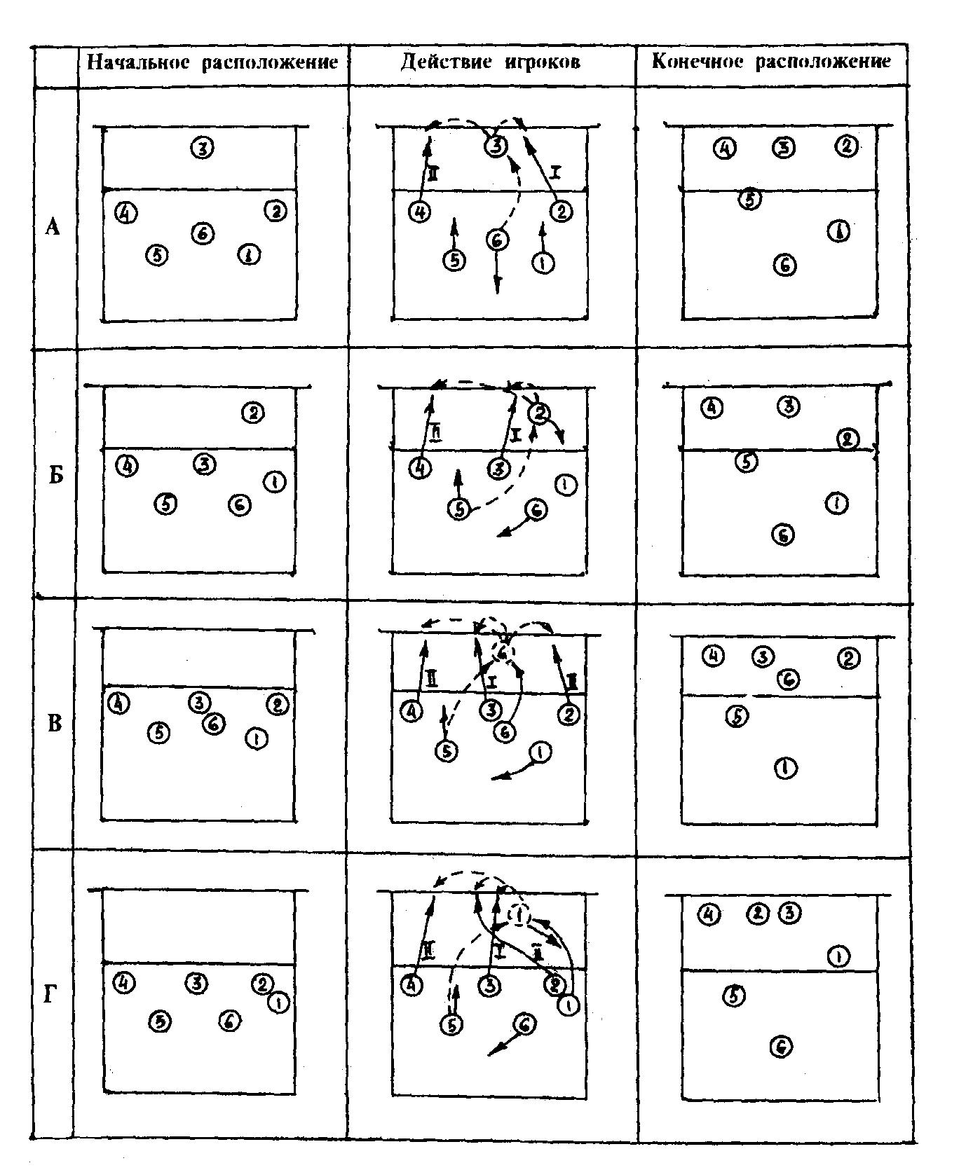 Схема расположения игроков в фото 782
