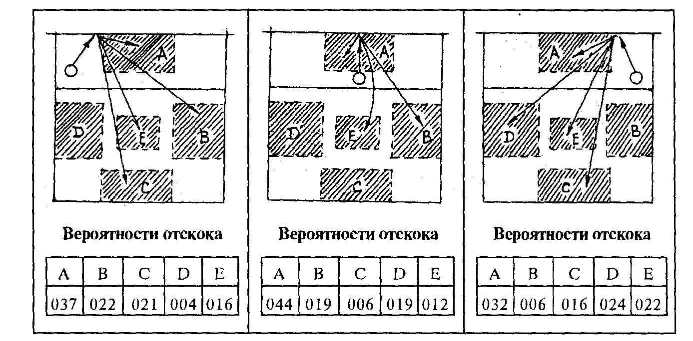 Схема расположения игроков в фото 601