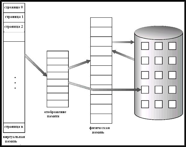 Скачать реферат на тему виртуальная память скачать пример оформления реферата