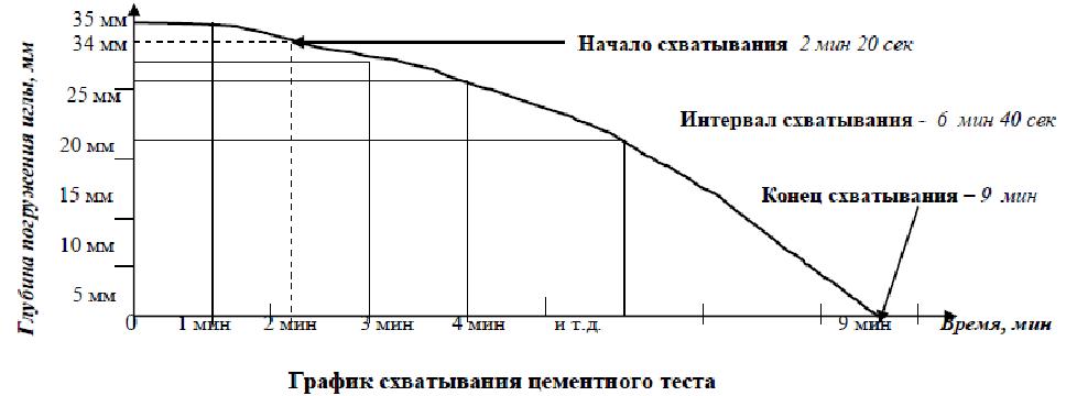 Определение сроков схватывания цементного раствора бетон а4