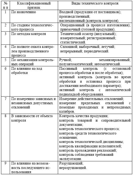 Отчет по практике контроль качества продукции 4692