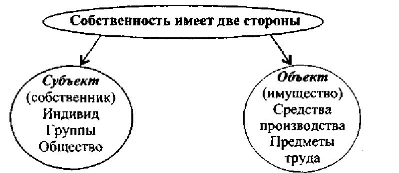 Экономическое и правовое содержание собственности реферат 5149