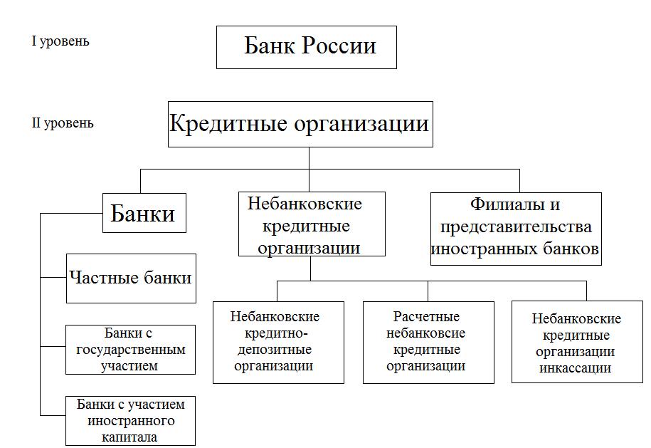 Банковские кредитные организации