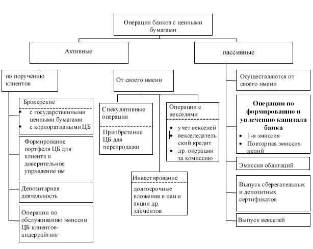 Операции банков с эмиссионными и неэмиссионными ценными бумагами.шпаргалки банковское право