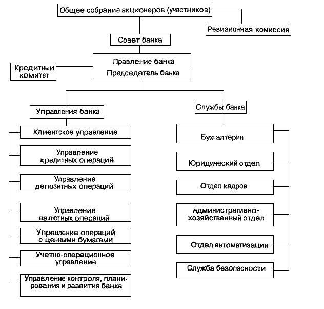 Структура управления коммерческим банком курсовая работа 7299