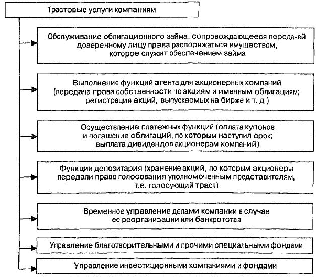 Процедура кредитования заёмщика  Трастовые услуги компаниям в зарубежной практике