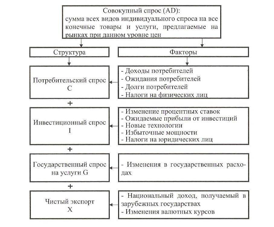 Стоимостная и натурально вещественная структура валового национального продукта